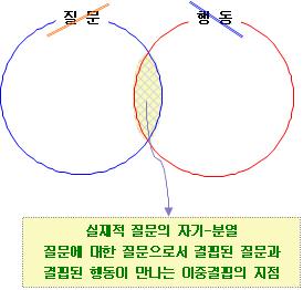 포맷변환_결핍된 질문과 결핍된 행동, 이중 결핍.jpg