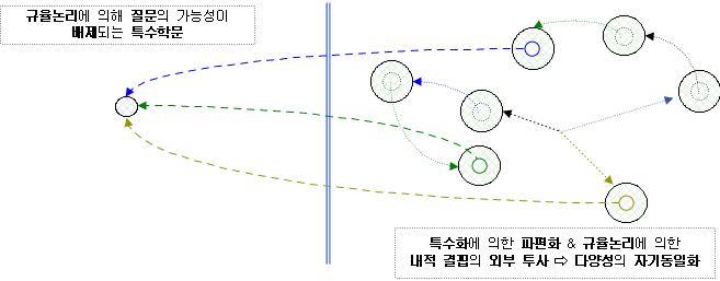 포맷변환_규율논리, 특수화와 파편화, 자기동일화.jpg