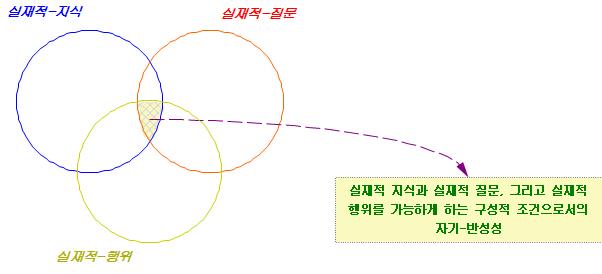 포맷변환_실재적 지식과 질문의 구성적 조건2.jpg