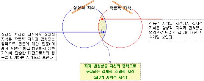 포맷변환_작동적 지식과 상상적 지식, 시차적 지식.jpg