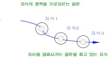 포맷변환_지식의 중핵을 가로지르는 질문1.jpg