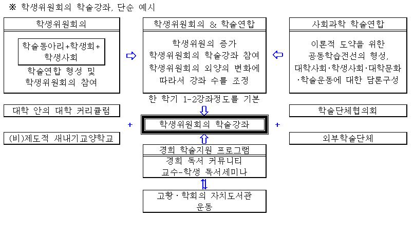 포맷변환_학생위원회의 학술강좌, 단순예시1.jpg