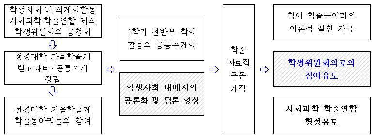 포맷변환_가을학술제와 사회과학 학술연합.jpg